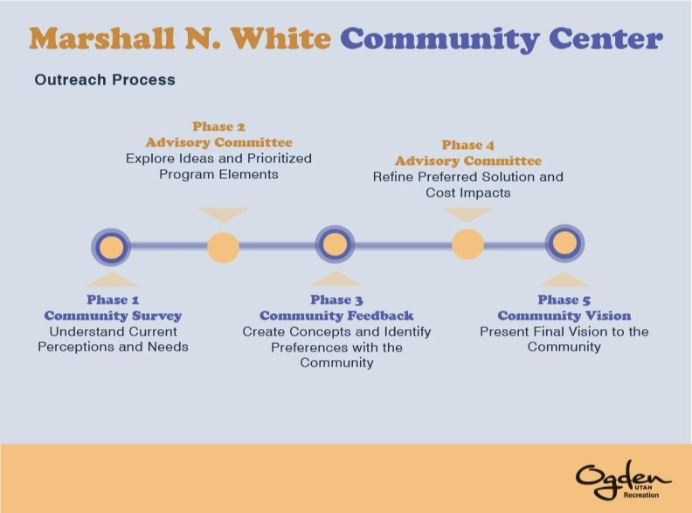 Outreach Process