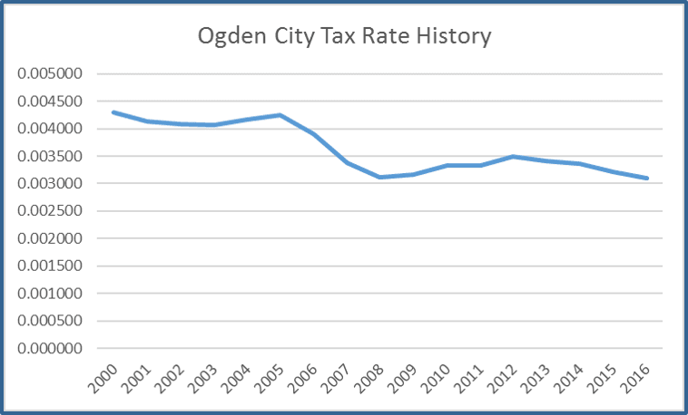 Property Tax Rate History