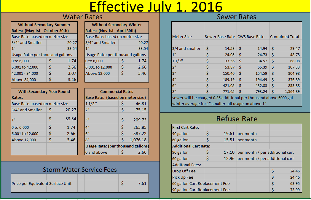 Rate Handout 2016