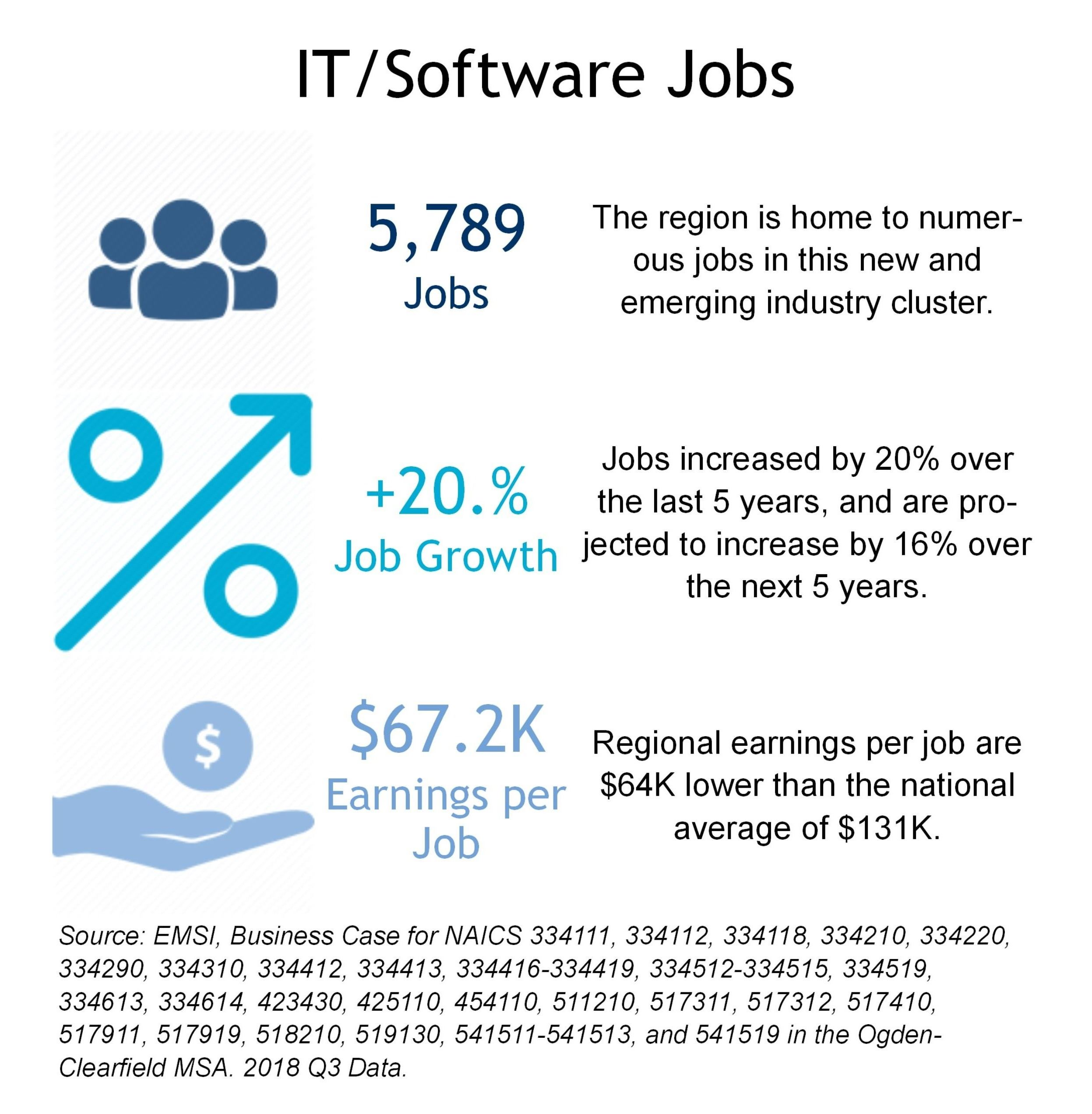 IT Software Jobs