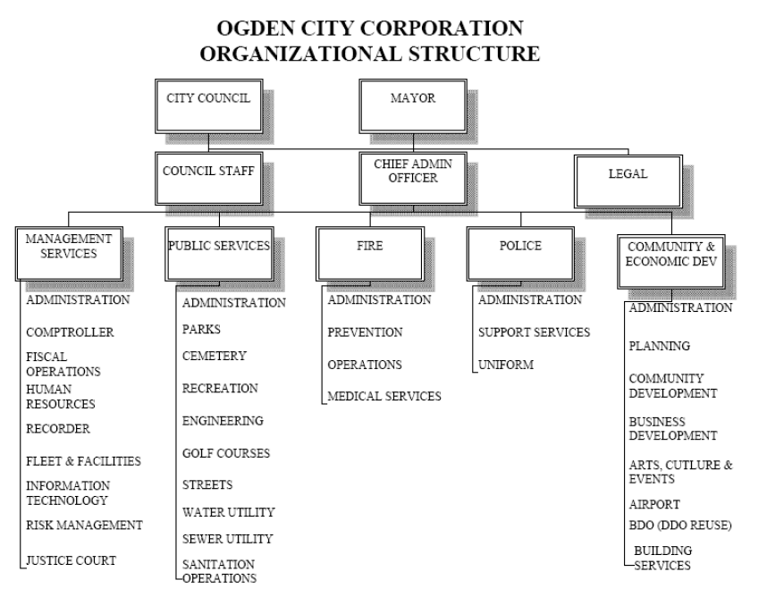 Ogden City Organizational Structure