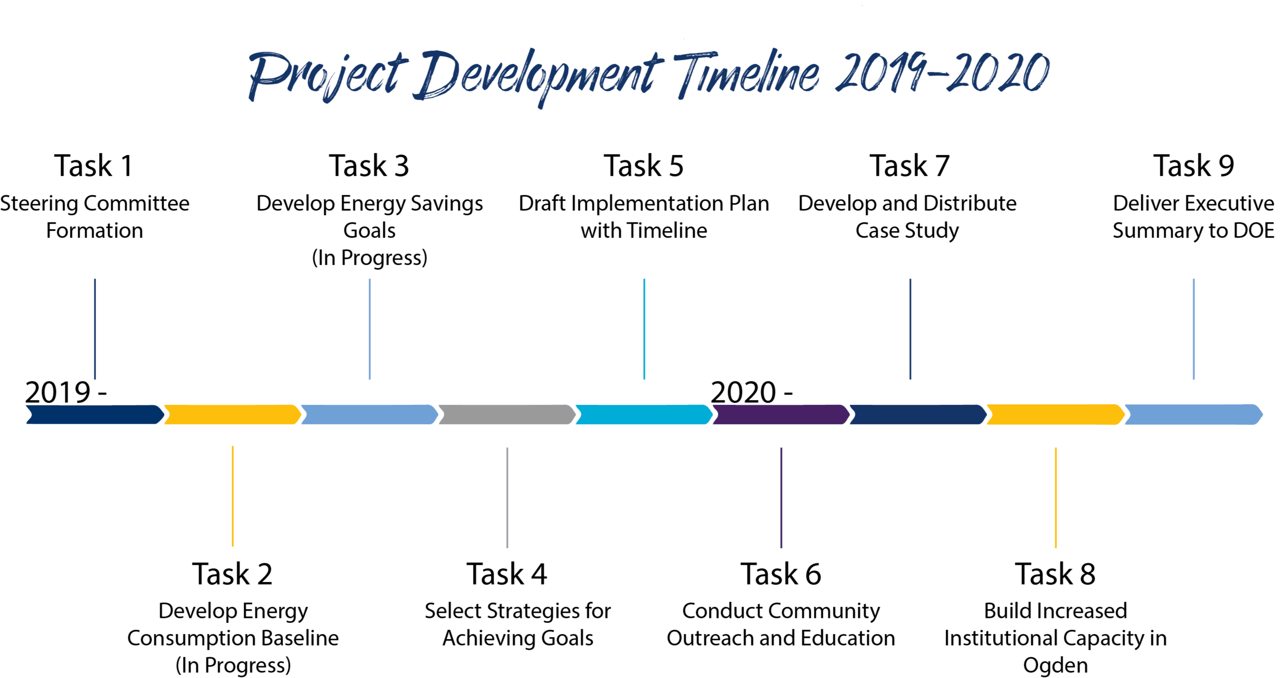 Energy Wise Ogden Program Timeline